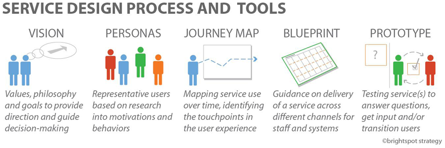 What is service design and why is it important for tourism service design process tools malvernweather Gallery